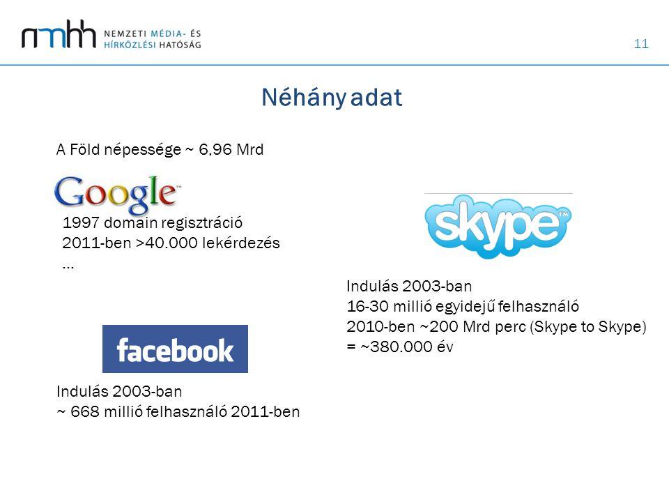 11 Néhány adat A Föld népessége ~ 6,96 Mrd Indulás 2003-ban ~ 668 millió felhasználó 2011-ben 1997 domain regisztráció 2011-ben >40.000 lekérdezés … I