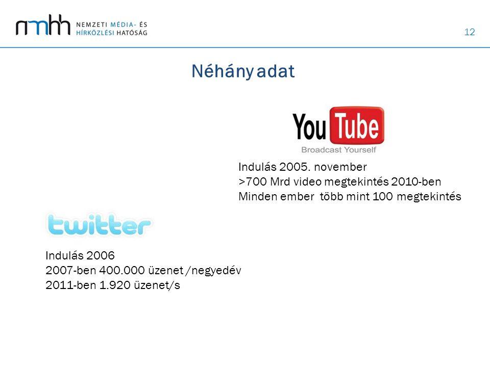12 Néhány adat Indulás 2006 2007-ben 400.000 üzenet /negyedév 2011-ben 1.920 üzenet/s Indulás 2005. november >700 Mrd video megtekintés 2010-ben Minde