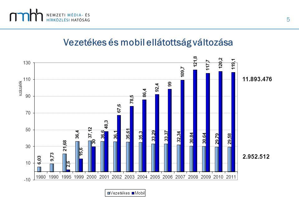 6 Vezetékes internet Összesen: 1 967 000 (becsült)