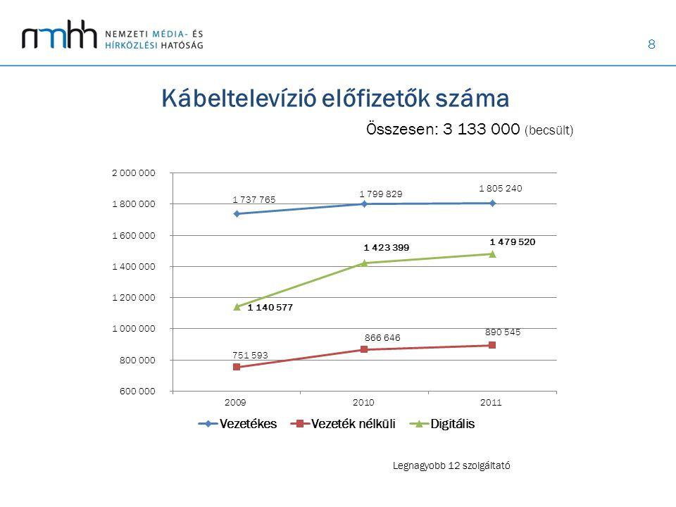 8 Kábeltelevízió előfizetők száma Összesen: 3 133 000 (becsült) Legnagyobb 12 szolgáltató