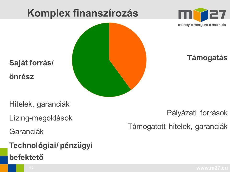 www.m27.eu 22 Komplex finanszírozás Támogatás Pályázati források Támogatott hitelek, garanciák Saját forrás/ önrész Hitelek, garanciák Lízing-megoldások Garanciák Technológiai/ pénzügyi befektető