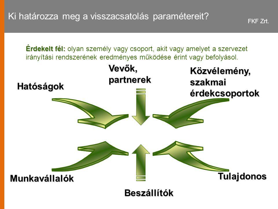FKF Zrt.Ki határozza meg a visszacsatolás paramétereit.