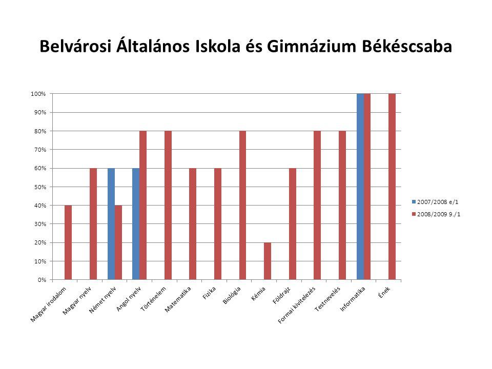 Belvárosi Általános Iskola és Gimnázium Békéscsaba