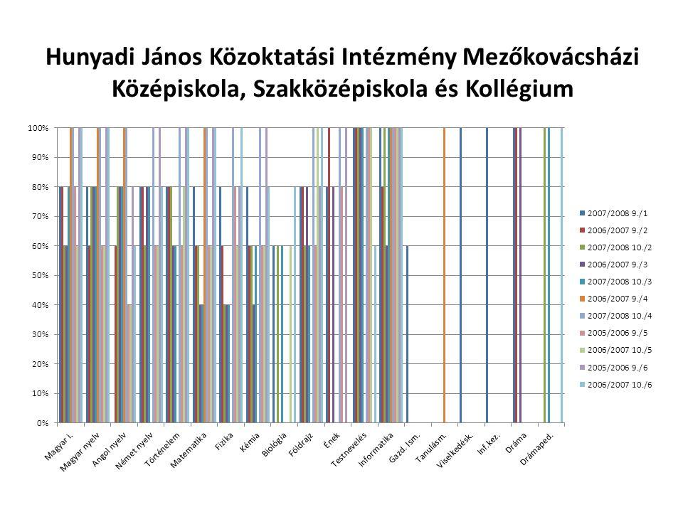 Hunyadi János Közoktatási Intézmény Mezőkovácsházi Középiskola, Szakközépiskola és Kollégium