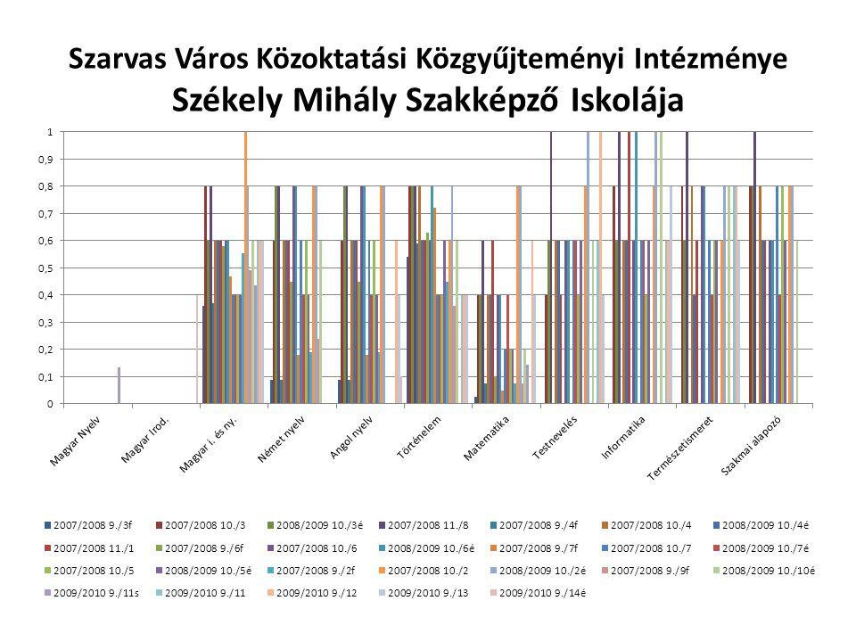 Szarvas Város Közoktatási Közgyűjteményi Intézménye Székely Mihály Szakképző Iskolája