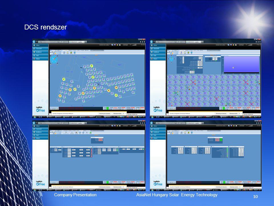 9 Company Presentation AsiaNet Hungary Solar Energy Technology Fogyasztásmérés, monitoring, hálózat védelem