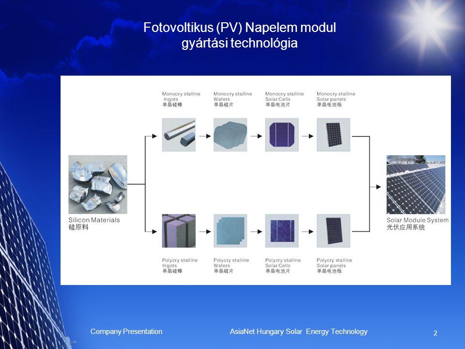 Fotovoltikus (PV) Napelem modul gyártási technológia Company Presentation AsiaNet Hungary Solar Energy Technology 2