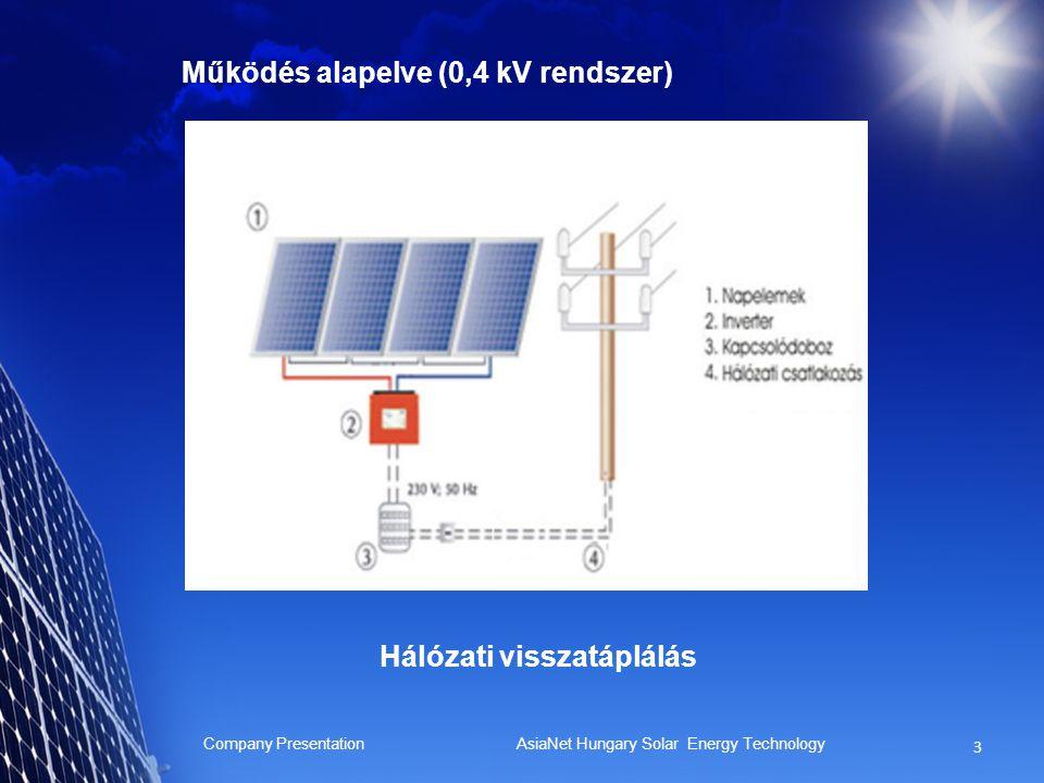 1MWp erőmű építése Company Presentation AsiaNet Hungary Solar Energy Technology 13