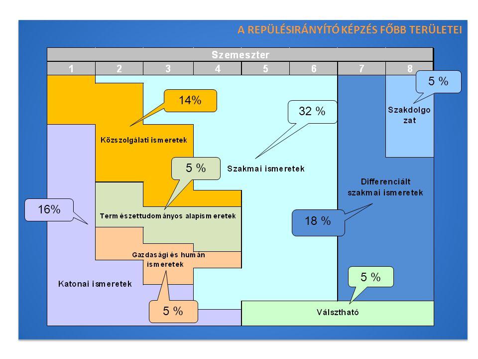 A REPÜLÉSIRÁNYÍTÓ KÉPZÉS FŐBB TERÜLETEI A REPÜLÉSIRÁNYÍTÓ KÉPZÉS FŐBB TERÜLETEI 14% 5 % 18 % 16% 5 % 32 % 5 %