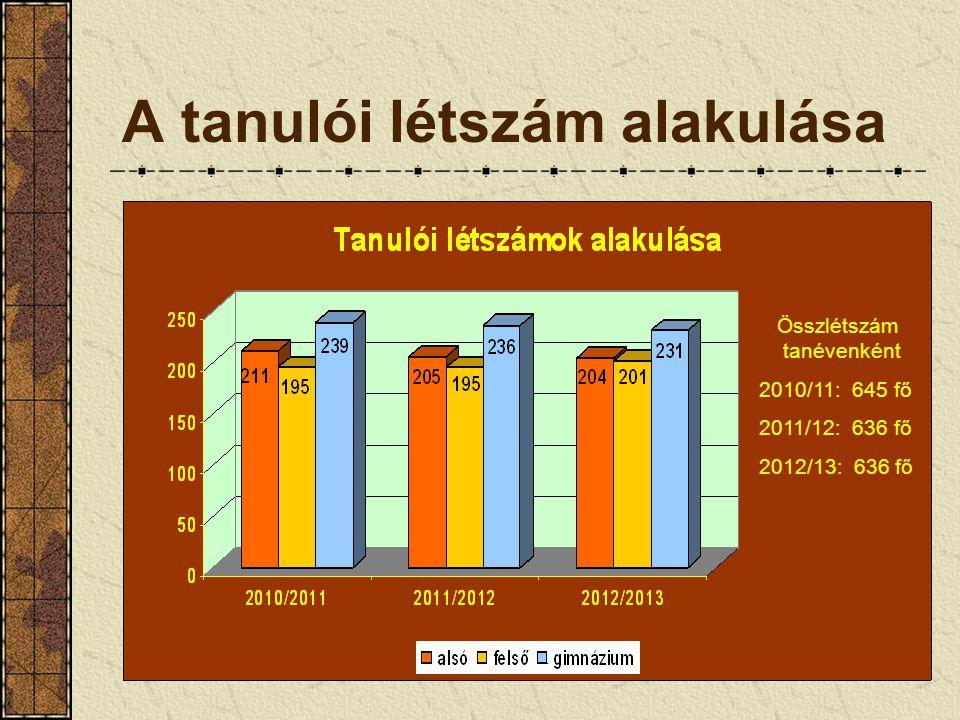 A tanulói létszám alakulása Összlétszám tanévenként 2010/11: 645 fő 2011/12: 636 fő 2012/13: 636 fő