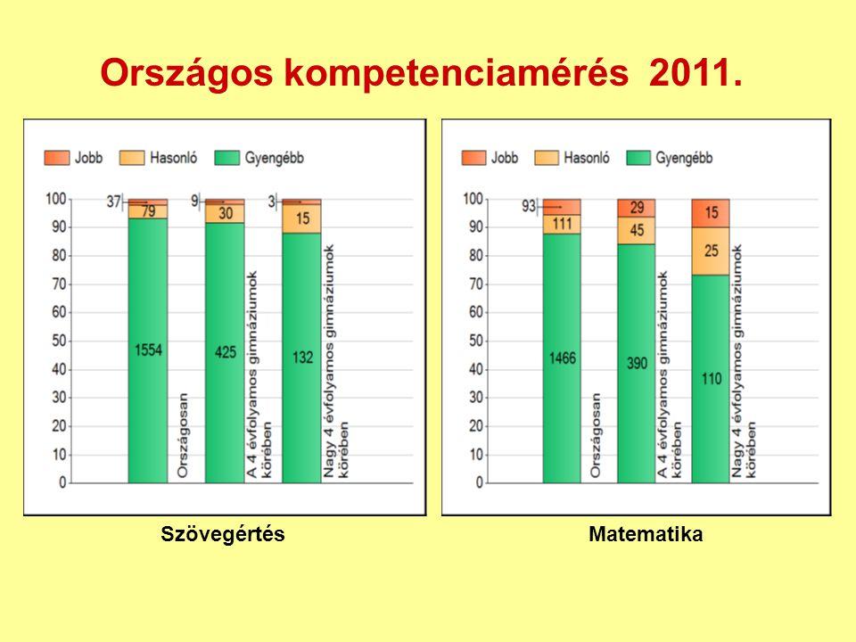 Matematika Szövegértés Országos kompetenciamérés 2011.