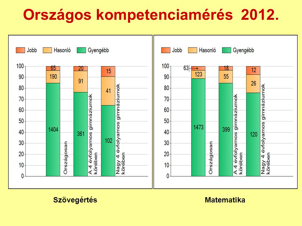 Országos kompetenciamérés 2012. Szövegértés Matematika
