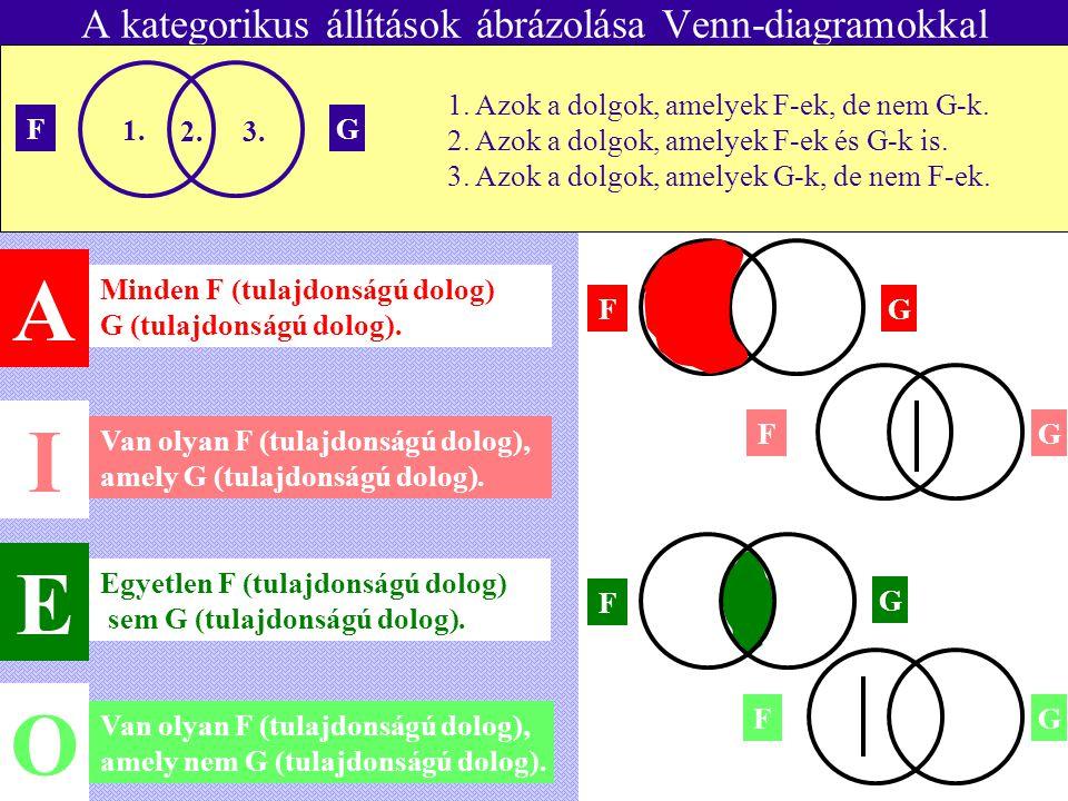 FG A kategorikus állítások ábrázolása Venn-diagramokkal Minden F (tulajdonságú dolog) G (tulajdonságú dolog). Van olyan F (tulajdonságú dolog), amely