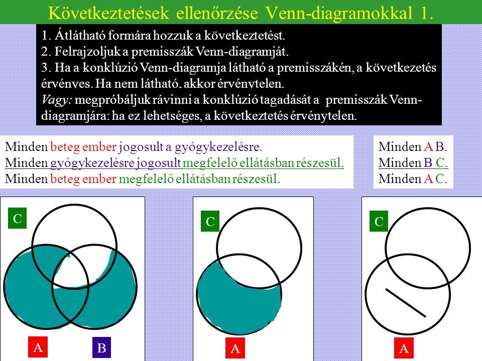 C A C A Következtetések ellenőrzése Venn-diagramokkal 1. Minden beteg ember jogosult a gyógykezelésre. Minden gyógykezelésre jogosult megfelelő ellátá