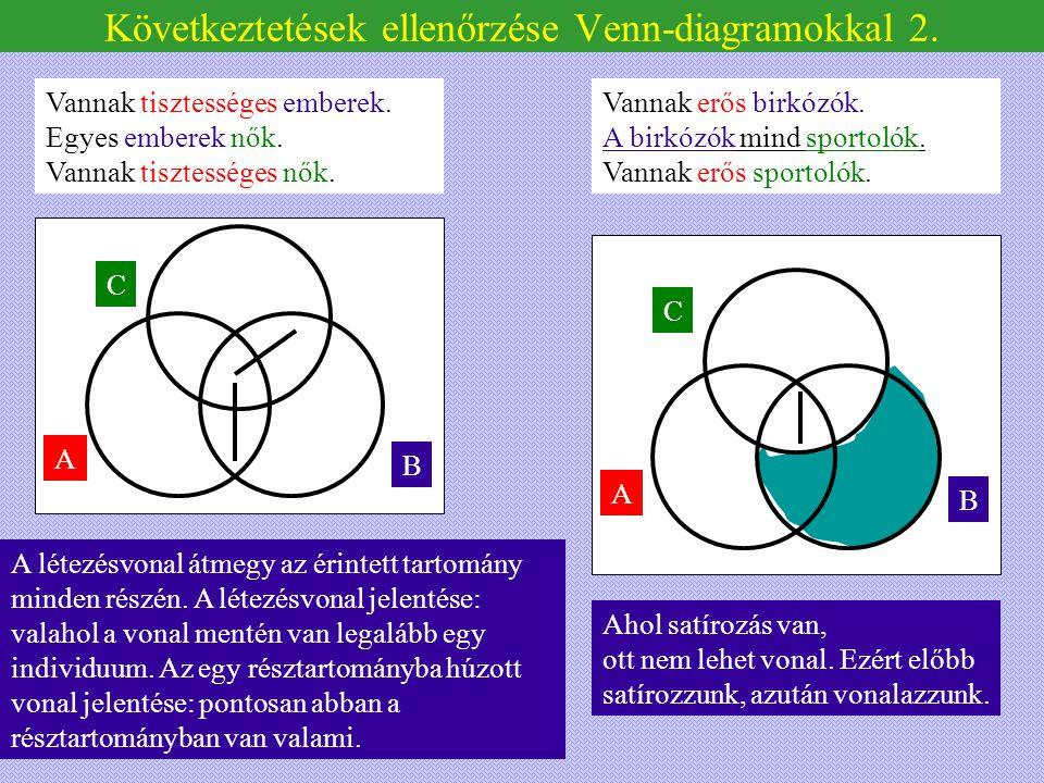 A C B Következtetések ellenőrzése Venn-diagramokkal 2. Vannak erős birkózók. A birkózók mind sportolók. Vannak erős sportolók. A C B Vannak tisztesség