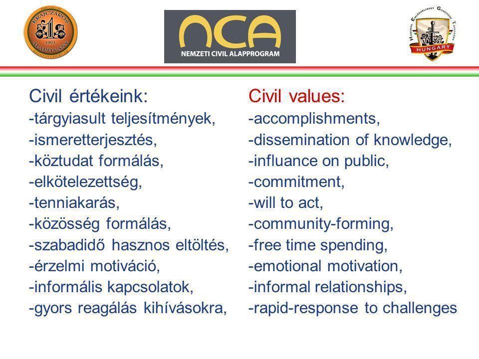 Civil értékeink: -tárgyiasult teljesítmények, -ismeretterjesztés, -köztudat formálás, -elkötelezettség, -tenniakarás, -közösség formálás, -szabadidő hasznos eltöltés, -érzelmi motiváció, -informális kapcsolatok, -gyors reagálás kihívásokra, Civil values: -accomplishments, -dissemination of knowledge, -influance on public, -commitment, -will to act, -community-forming, -free time spending, -emotional motivation, -informal relationships, -rapid-response to challenges