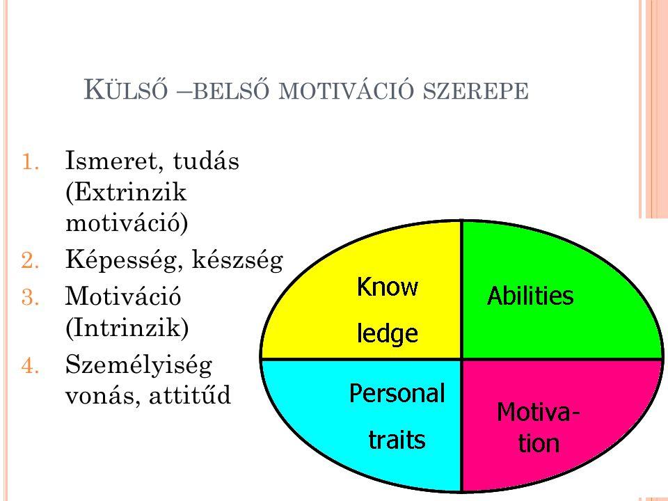 K ÜLSŐ – BELSŐ MOTIVÁCIÓ SZEREPE 1. Ismeret, tudás (Extrinzik motiváció) 2. Képesség, készség 3. Motiváció (Intrinzik) 4. Személyiség vonás, attitűd
