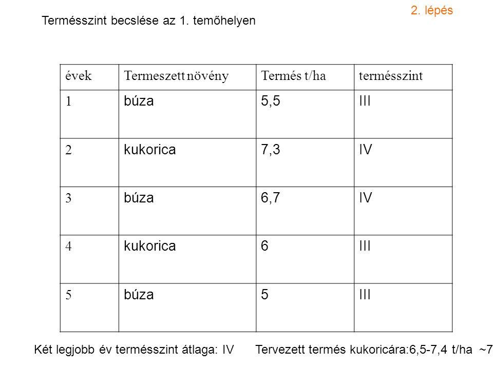 évekTermeszett növényTermés t/hatermésszint 1 búza5,5III 2 kukorica7,3IV 3 búza6,7IV 4 kukorica6III 5 búza5III Termésszint becslése az 1. temőhelyen 2