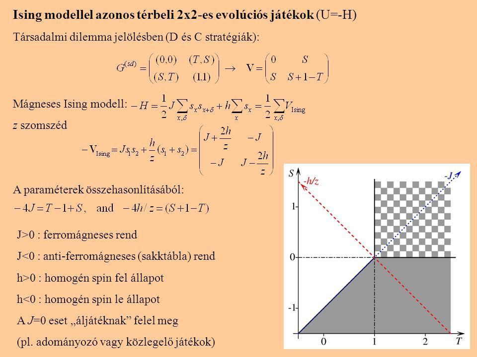 12 Ising modellel azonos térbeli 2x2-es evolúciós játékok (U=-H) Társadalmi dilemma jelölésben (D és C stratégiák): Mágneses Ising modell: z szomszéd