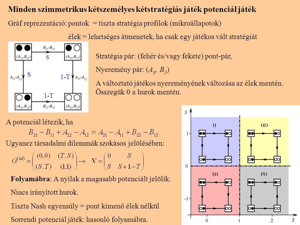 4 Minden szimmetrikus kétszemélyes kétstratégiás játék potenciál játék Gráf reprezentáció:pontok = tiszta stratégia profilok (mikroállapotok) élek = l