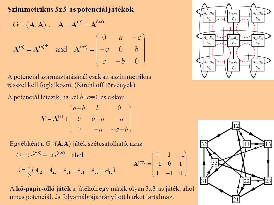 6 Szimmetrikus 3x3-as potenciál játékok A potenciál származtatásánál csak az aszimmetrikus résszel kell foglalkozni. (Kirchhoff törvények) A potenciál