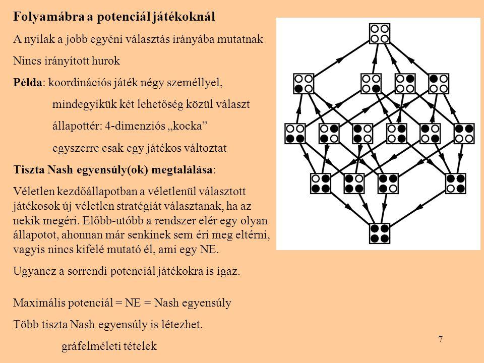 7 Folyamábra a potenciál játékoknál A nyilak a jobb egyéni választás irányába mutatnak Nincs irányított hurok Példa: koordinációs játék négy személlye