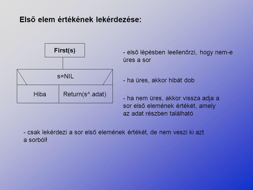 First(s) s=NIL HibaReturn(s^.adat) Első elem értékének lekérdezése: - első lépésben leellenőrzi, hogy nem-e üres a sor - ha üres, akkor hibát dob - ha
