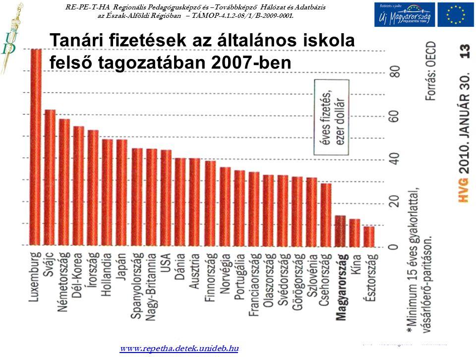 Az Észak-Alföldi Régió: RE-PE-T-HA jelen van a pedagógusképzés teljes vertikuma • Debreceni Egyetem 122MFt • Nyíregyházi Főiskola 44MFt • Kölcsey F.