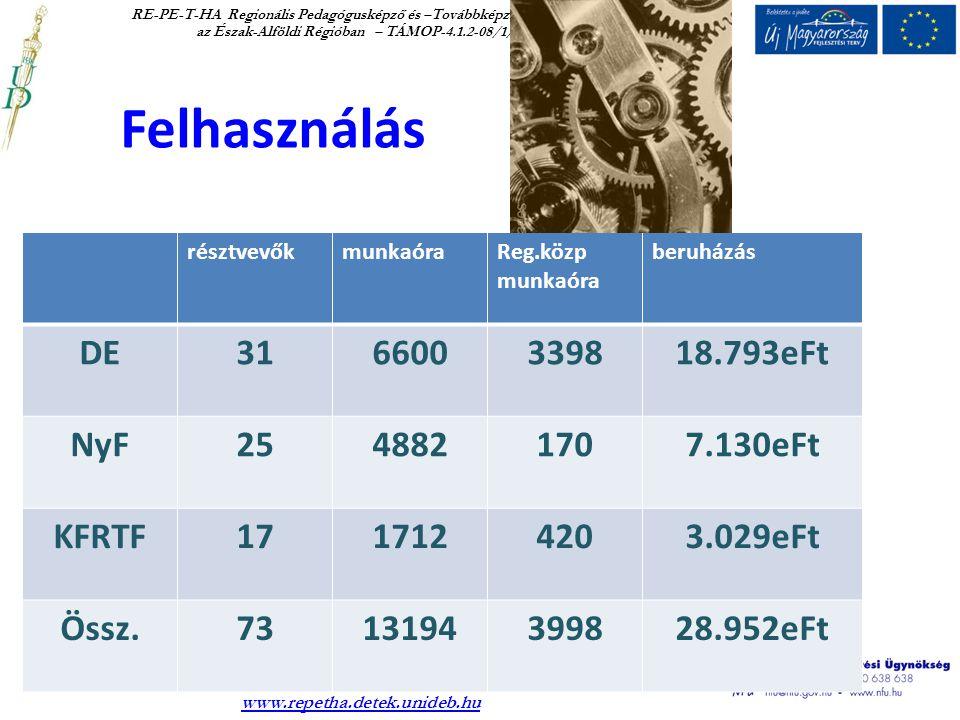 RE-PE-T-HA Regionális Pedagógusképző és –Továbbképző Hálózat és Adatbázis az Észak-Alföldi Régióban – TÁMOP-4.1.2-08/1/B-2009-0001.