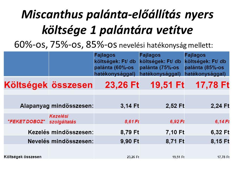 Miscanthus palánta-előállítás nyers költsége 1 palántára vetítve 60%-os, 75%-os, 85%-os nevelési hatékonyság mellett: Fajlagos költségek: Ft/ db palánta (60%-os hatékonysággal) Fajlagos költségek: Ft/ db palánta (75%-os hatékonysággal) Fajlagos költségek: Ft/ db palánta (85%-os hatékonysággal) Költségek összesen23,26 Ft19,51 Ft17,78 Ft Alapanyag mindösszesen:3,14 Ft2,52 Ft2,24 Ft FEKET DOBOZ Kezelési szolgáltatás8,61 Ft6,92 Ft6,14 Ft Kezelés mindösszesen:8,79 Ft7,10 Ft6,32 Ft Nevelés mindösszesen:9,90 Ft8,71 Ft8,15 Ft Költségek összesen 23,26 Ft19,51 Ft17,78 Ft