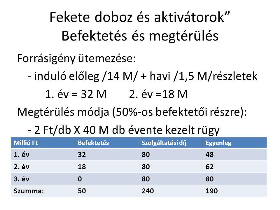 Fekete doboz és aktivátorok Befektetés és megtérülés Forrásigény ütemezése: - induló előleg /14 M/ + havi /1,5 M/részletek 1.