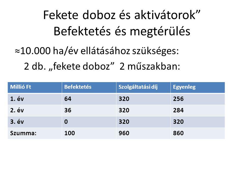 Fekete doboz és aktivátorok Befektetés és megtérülés ≈10.000 ha/év ellátásához szükséges: 2 db.
