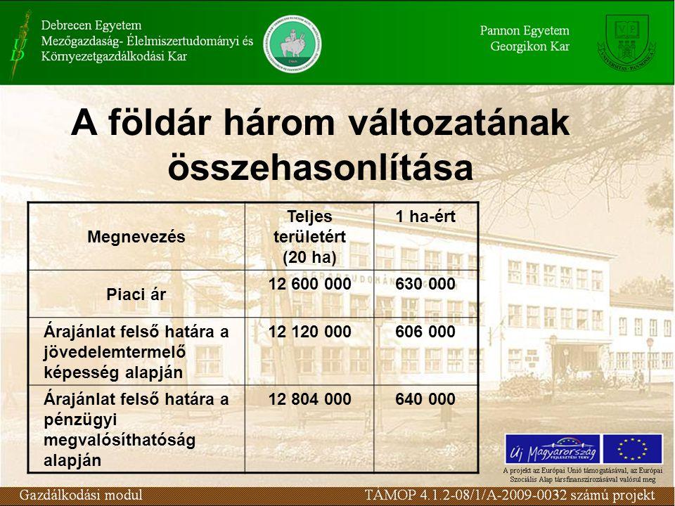 A földár három változatának összehasonlítása Megnevezés Teljes területért (20 ha) 1 ha-ért Piaci ár 12 600 000630 000 Árajánlat felső határa a jövedel
