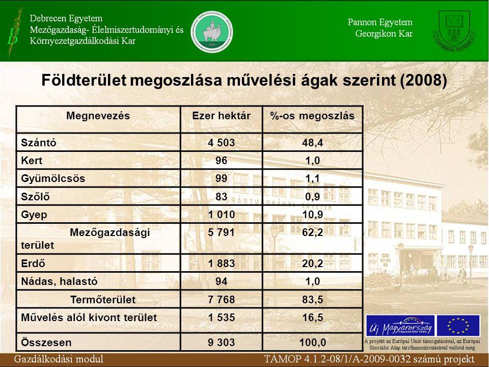 Földterület megoszlása művelési ágak szerint (2008) MegnevezésEzer hektár%-os megoszlás Szántó4 50348,4 Kert961,0 Gyümölcsös991,1 Szőlő830,9 Gyep1 010