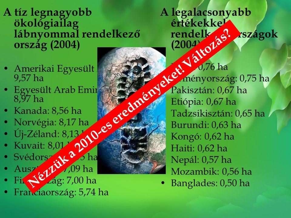 A tíz legnagyobb ökológiailag lábnyommal rendelkező ország (2004) •Amerikai Egyesült Államok: 9,57 ha •Egyesült Arab Emirátusok: 8,97 ha •Kanada: 8,56