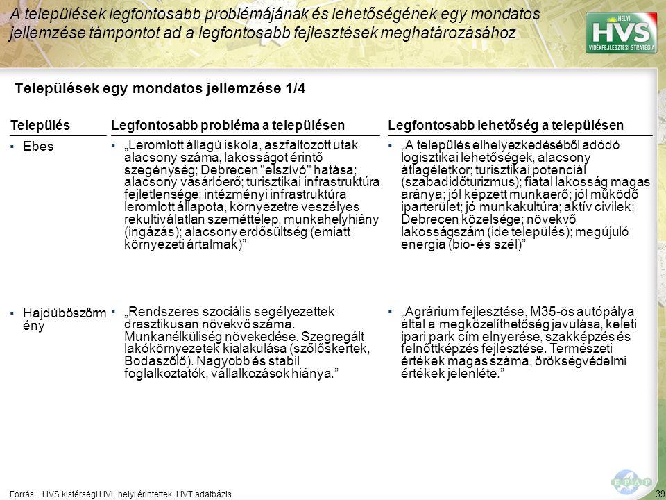 """39 Települések egy mondatos jellemzése 1/4 A települések legfontosabb problémájának és lehetőségének egy mondatos jellemzése támpontot ad a legfontosabb fejlesztések meghatározásához Forrás:HVS kistérségi HVI, helyi érintettek, HVT adatbázis TelepülésLegfontosabb probléma a településen ▪Ebes ▪""""Leromlott állagú iskola, aszfaltozott utak alacsony száma, lakosságot érintő szegénység; Debrecen elszívó hatása; alacsony vásárlóerő; turisztikai infrastruktúra fejletlensége; intézményi infrastruktúra leromlott állapota, környezetre veszélyes rekultiválatlan szeméttelep, munkahelyhiány (ingázás); alacsony erdősültség (emiatt környezeti ártalmak) ▪Hajdúböszörm ény ▪""""Rendszeres szociális segélyezettek drasztikusan növekvő száma."""