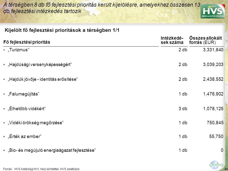 """44 Kijelölt fő fejlesztési prioritások a térségben 1/1 A térségben 8 db fő fejlesztési prioritás került kijelölésre, amelyekhez összesen 13 db fejlesztési intézkedés tartozik Forrás:HVS kistérségi HVI, helyi érintettek, HVS adatbázis ▪""""Turizmus ▪""""Hajdúsági versenyképességért ▪""""Hajdúk jövője - identitás erősítése ▪""""Falumegújítás ▪""""Élhetőbb vidékért Fő fejlesztési prioritás ▪""""Vidéki örökség megőrzése ▪""""Érték az ember ▪""""Bio- és megújuló energiaágazat fejlesztése 44 2 db 1 db 3 db 3,331,840 3,039,203 2,438,552 1,476,902 1,078,125 Összes allokált forrás (EUR) Intézkedé- sek száma 1 db 750,845 55,750 0"""