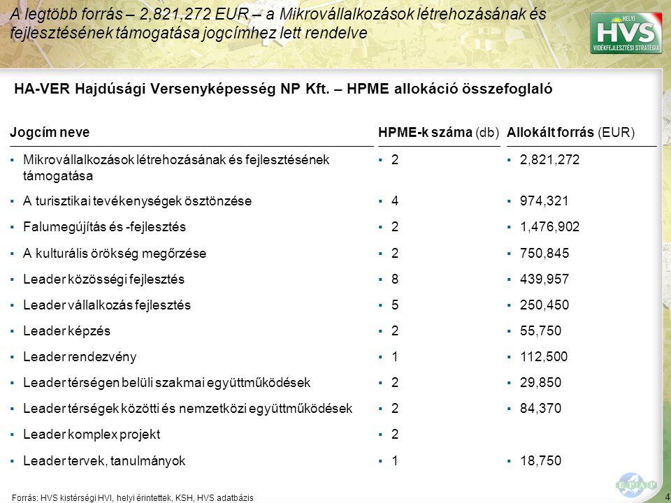 4 Forrás: HVS kistérségi HVI, helyi érintettek, KSH, HVS adatbázis A legtöbb forrás – 2,821,272 EUR – a Mikrovállalkozások létrehozásának és fejlesztésének támogatása jogcímhez lett rendelve HA-VER Hajdúsági Versenyképesség NP Kft.
