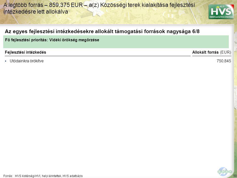 50 ▪Utódainkra örökítve Forrás:HVS kistérségi HVI, helyi érintettek, HVS adatbázis Az egyes fejlesztési intézkedésekre allokált támogatási források nagysága 6/8 A legtöbb forrás – 859,375 EUR – a(z) Közösségi terek kialakítása fejlesztési intézkedésre lett allokálva Fejlesztési intézkedés Fő fejlesztési prioritás: Vidéki örökség megőrzése Allokált forrás (EUR) 750,845