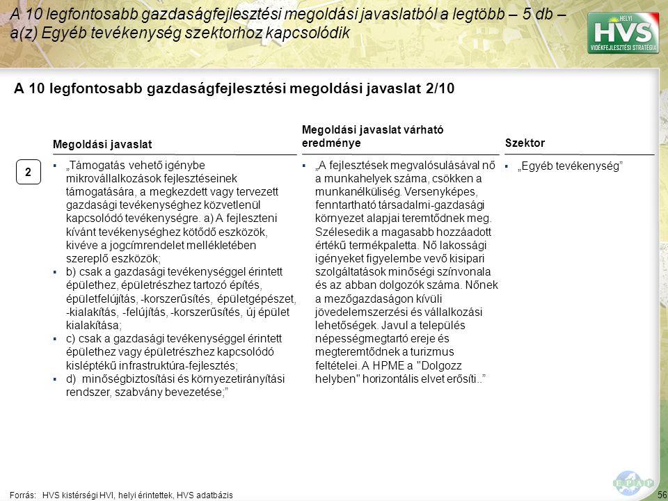 """2 56 A 10 legfontosabb gazdaságfejlesztési megoldási javaslat 2/10 A 10 legfontosabb gazdaságfejlesztési megoldási javaslatból a legtöbb – 5 db – a(z) Egyéb tevékenység szektorhoz kapcsolódik Forrás:HVS kistérségi HVI, helyi érintettek, HVS adatbázis Szektor ▪""""Egyéb tevékenység ▪""""Támogatás vehető igénybe mikrovállalkozások fejlesztéseinek támogatására, a megkezdett vagy tervezett gazdasági tevékenységhez közvetlenül kapcsolódó tevékenységre."""