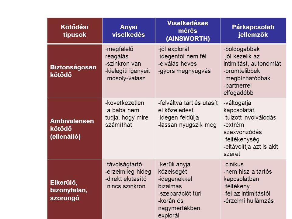 Kötődési típusok Anyai viselkedés Viselkedéses mérés (AINSWORTH) Párkapcsolati jellemzők Biztonságosan kötődő - megfelelő reagálás - szinkron van - ki