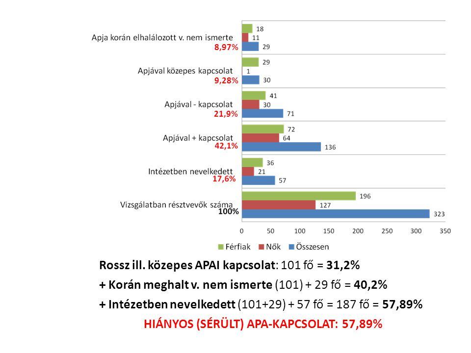 21,9% 9,28% Rossz ill. közepes APAI kapcsolat: 101 fő = 31,2% + Korán meghalt v. nem ismerte (101) + 29 fő = 40,2% + Intézetben nevelkedett (101+29) +