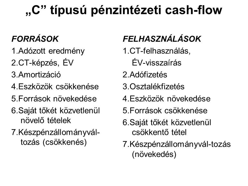 """""""C"""" típusú pénzintézeti cash-flow FORRÁSOK 1.Adózott eredmény 2.CT-képzés, ÉV 3.Amortizáció 4.Eszközök csökkenése 5.Források növekedése 6.Saját tőkét"""