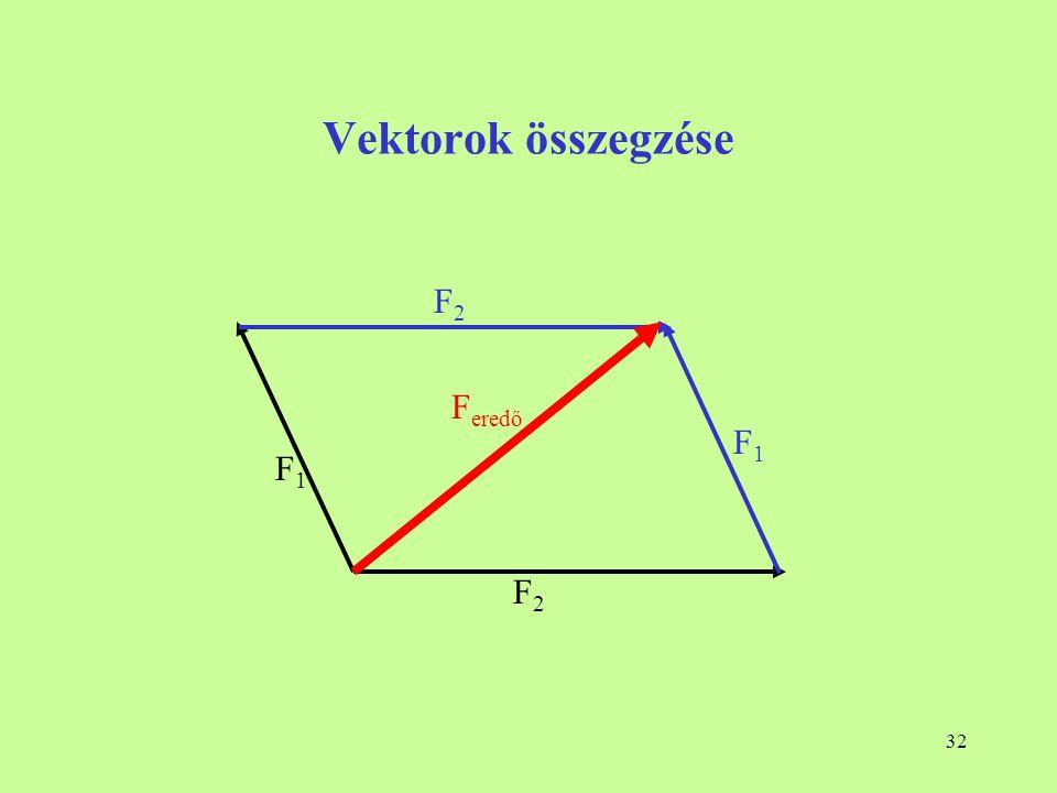 32 Vektorok összegzése F1F1 F2F2 F1F1 F2F2 F eredő