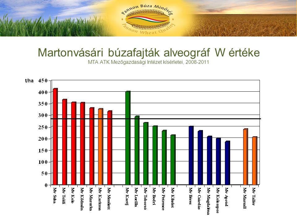 Martonvásári búzafajták alveográf W értéke MTA ATK Mezőgazdasági Intézet kísérletei, 2008-2011 t/ha