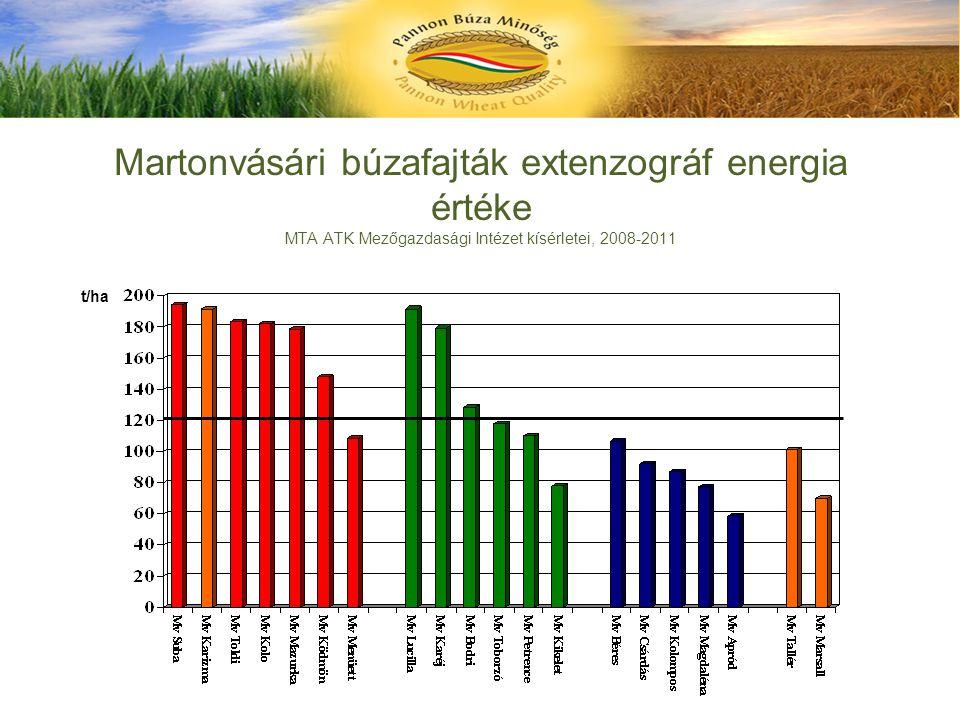 Martonvásári búzafajták extenzográf energia értéke MTA ATK Mezőgazdasági Intézet kísérletei, 2008-2011 t/ha