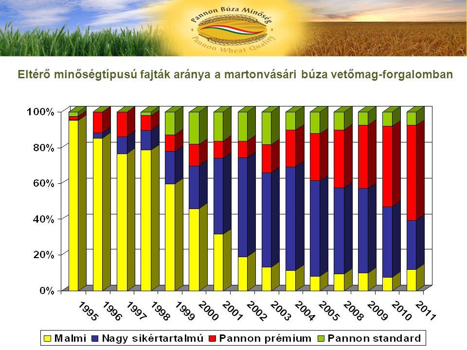 Eltérő minőségtípusú fajták aránya a martonvásári búza vetőmag-forgalomban