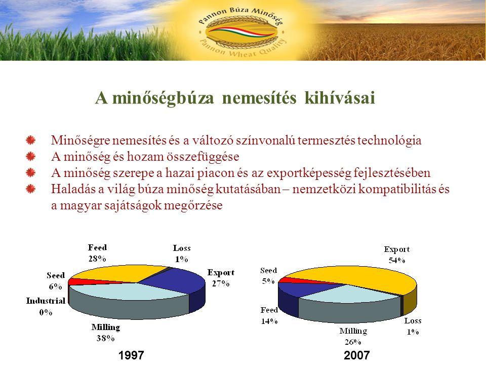 A termesztéstecnológiai minimum változata az 1998-ban összeállított Pannon búza termesztési ajánlatban Mi teljesült ebből.