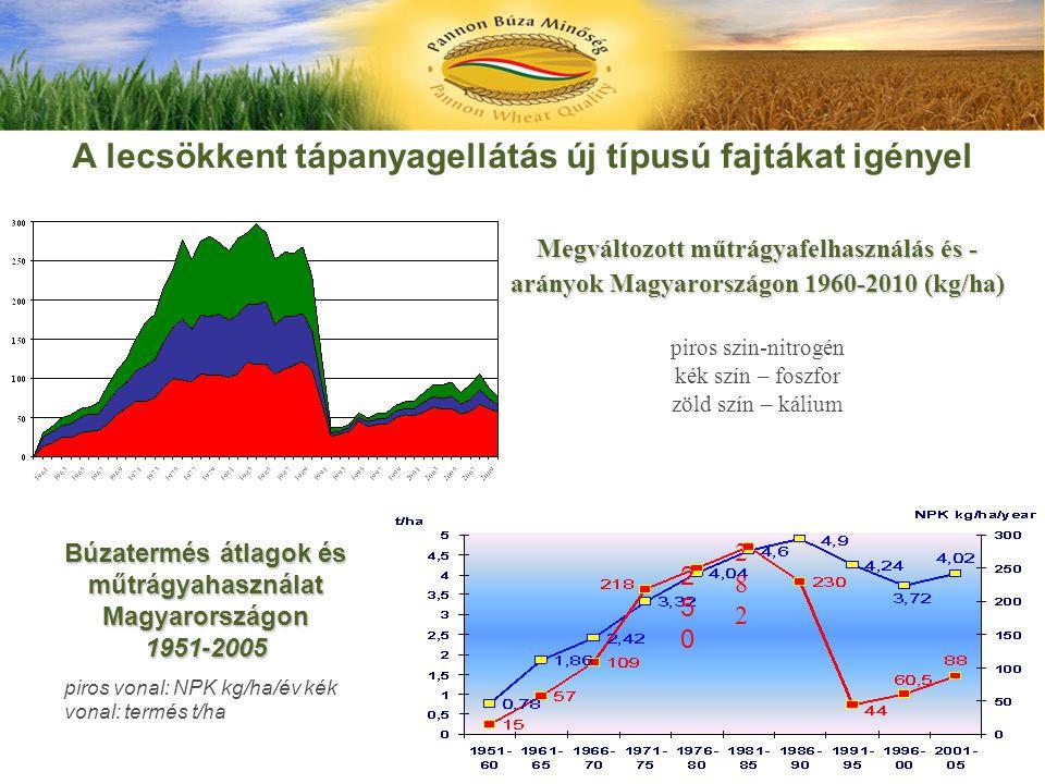 Megváltozott műtrágyafelhasználás és - arányok Magyarországon 1960-2010 (kg/ha) piros szin-nitrogén kék szín – foszfor zöld szín – kálium Búzatermés á
