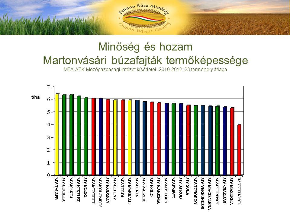 Minőség és hozam Martonvásári búzafajták termőképessége MTA ATK Mezőgazdasági Intézet kísérletei, 2010-2012, 23 termőhely átlaga t/ha